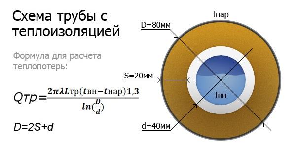 Расчёт теплоизоляции трубопроводов