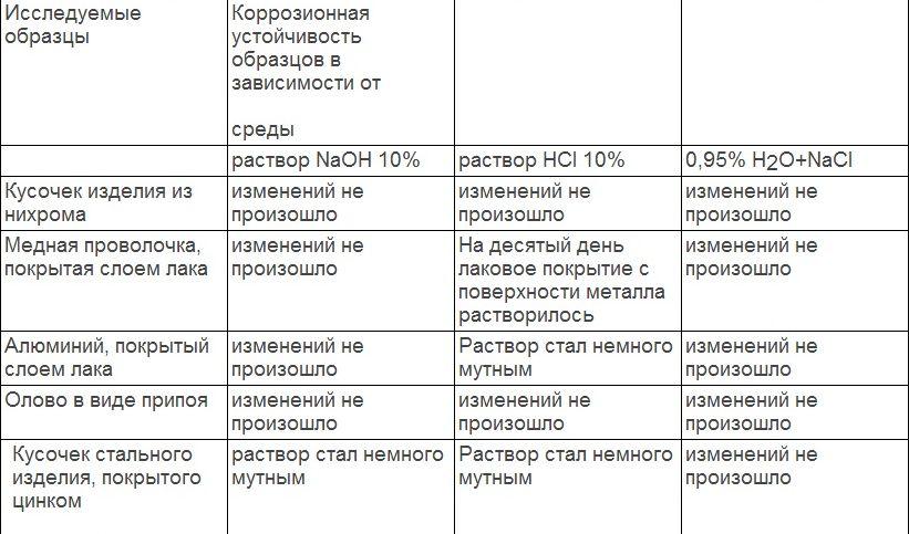 таблица устойчивости металлов в разных средах