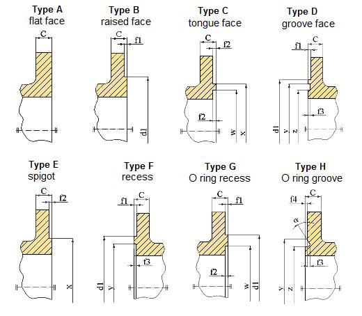 Типы фланцев DIN EN 1092-1